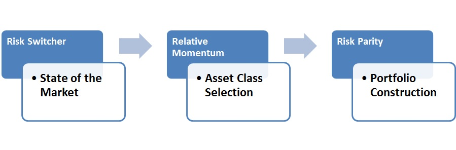 investment_process