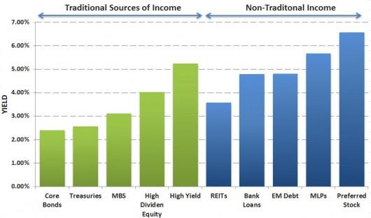income sources 2