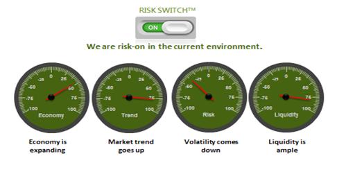 risk-dialer
